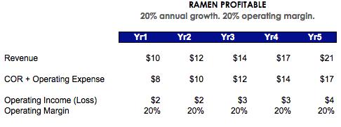 ramen-profitable